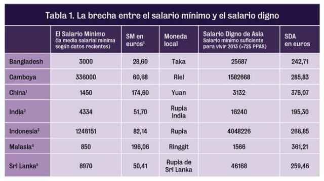Tabla_salario minimoAsia