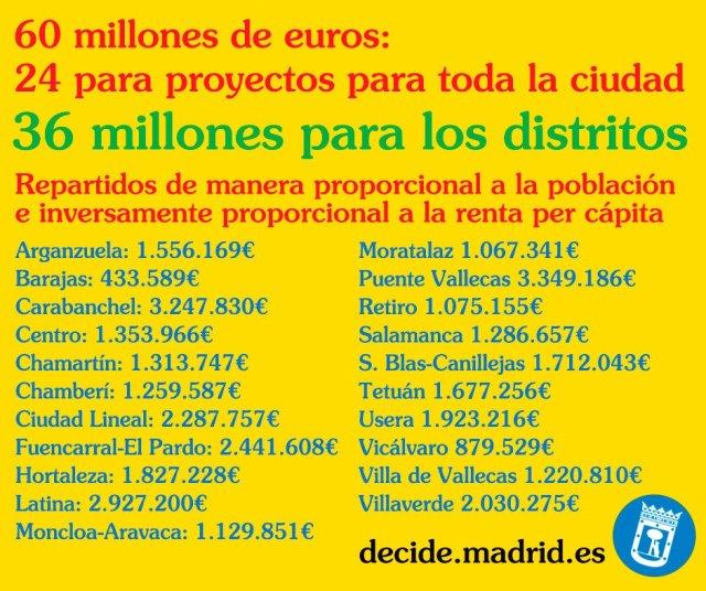 Presupuestos Distritos.jpg